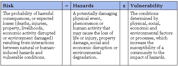 hazards risks and outcomes